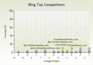topcompetitors-bing1-300x210