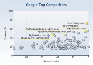 topcompetitors-google1-300x210