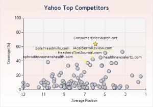 topcompetitors-yahoo1-300x210